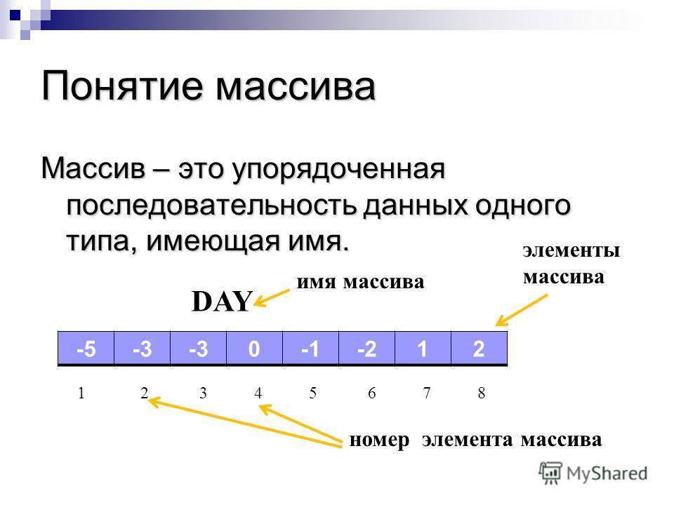Понятие массива Массив – это упорядоченная последовательность данных одного типа, имеющая имя. -5-3 0-212 DAY 1 2 3 4 5 6 7 8 имя массива элементы массива номер элемента массива