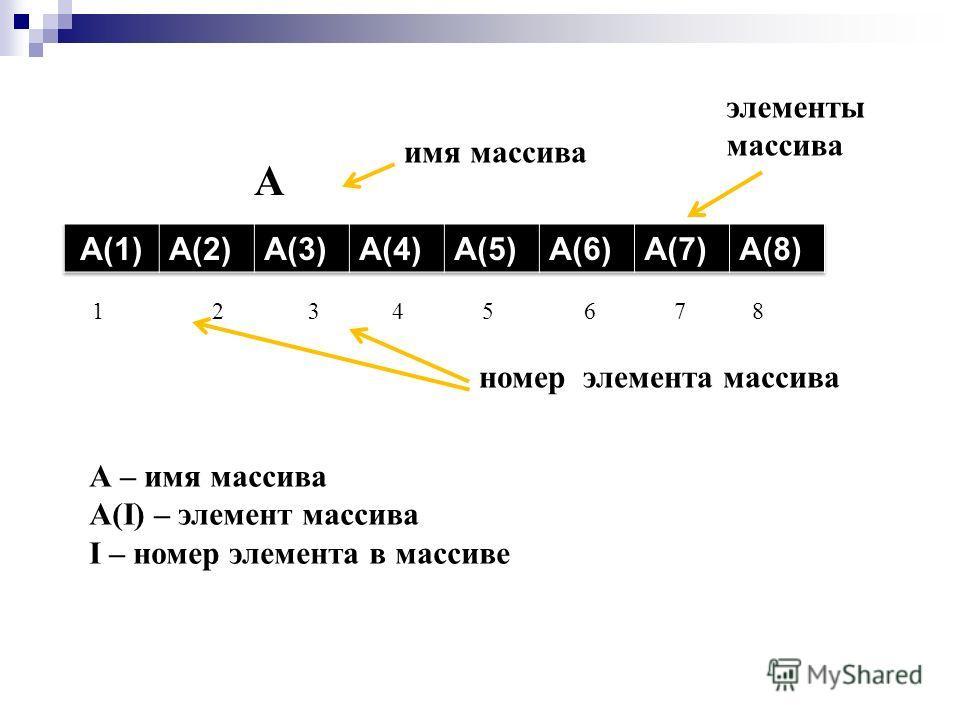 А 1 2 3 4 5 6 7 8 имя массива элементы массива номер элемента массива А – имя массива А(I) – элемент массива I – номер элемента в массиве