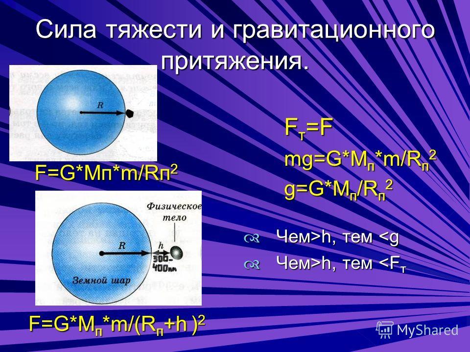 Сила тяжести и гравитационного притяжения. F=G*Mп*m/(Rп+h )2 Fт=F m mg=G*Mп*m/Rп2 g g=G*Mп/Rп2 Ч Чем>h, тем h, тем