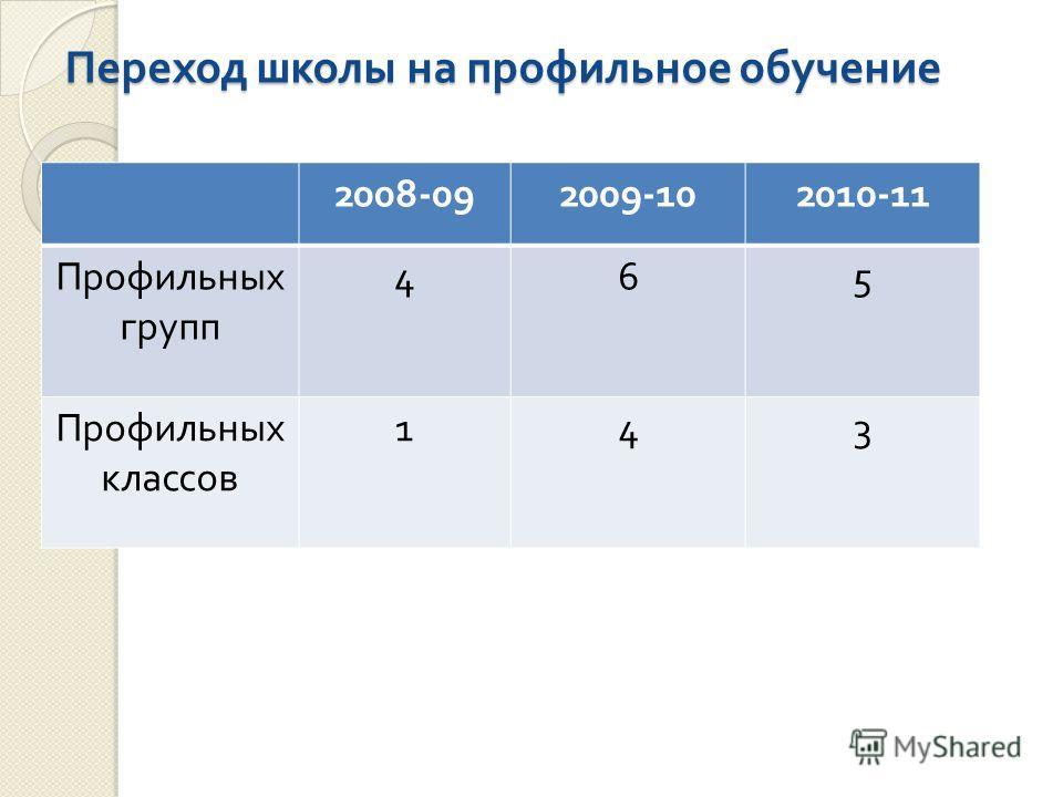 Переход школы на профильное обучение 2008-092009-102010-11 Профильных групп 465 Профильных классов 143