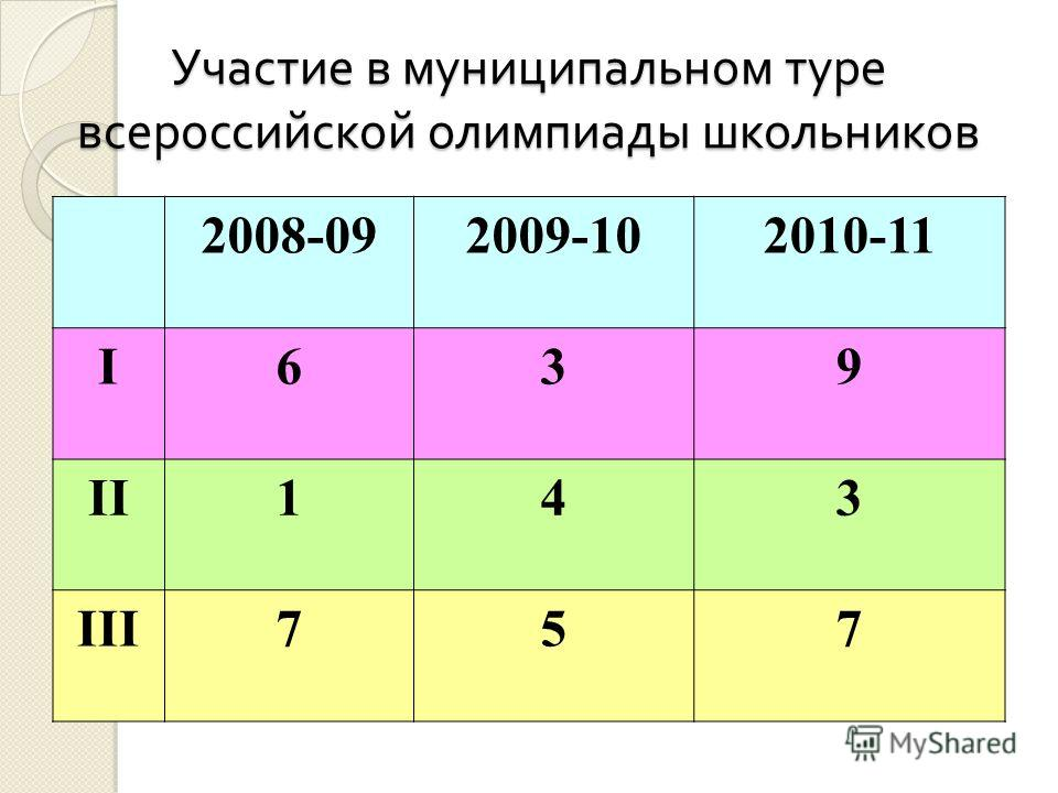 Участие в муниципальном туре всероссийской олимпиады школьников 2008-092009-102010-11 I639 II143 III757