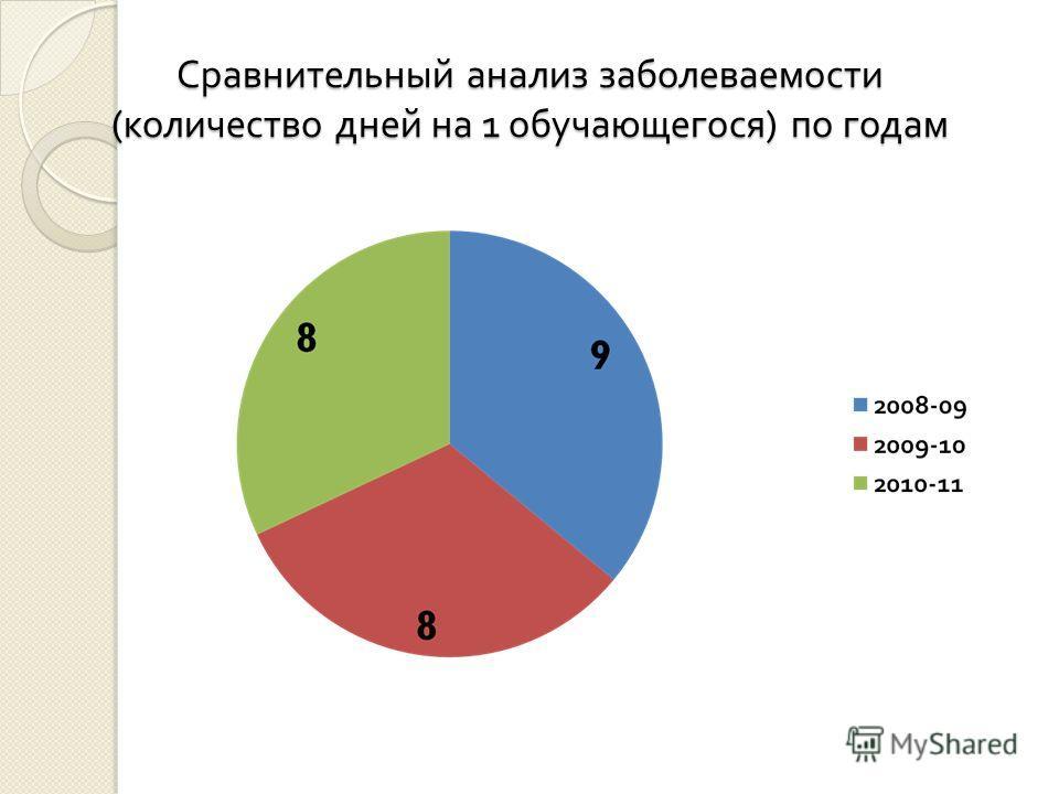 Сравнительный анализ заболеваемости ( количество дней на 1 обучающегося ) по годам
