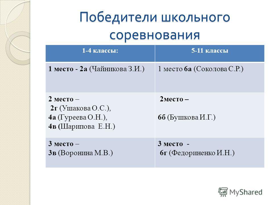 Победители школьного соревнования 1-4 классы:5-11 классы 1 место - 2а (Чайникова З.И.)1 место 6а (Соколова С.Р.) 2 место – 2г (Ушакова О.С.), 4а (Гуреева О.Н.), 4в (Шарипова Е.Н.) 2место – 6б (Бушкова И.Г.) 3 место – 3в (Воронина М.В.) 3 место - 6г (