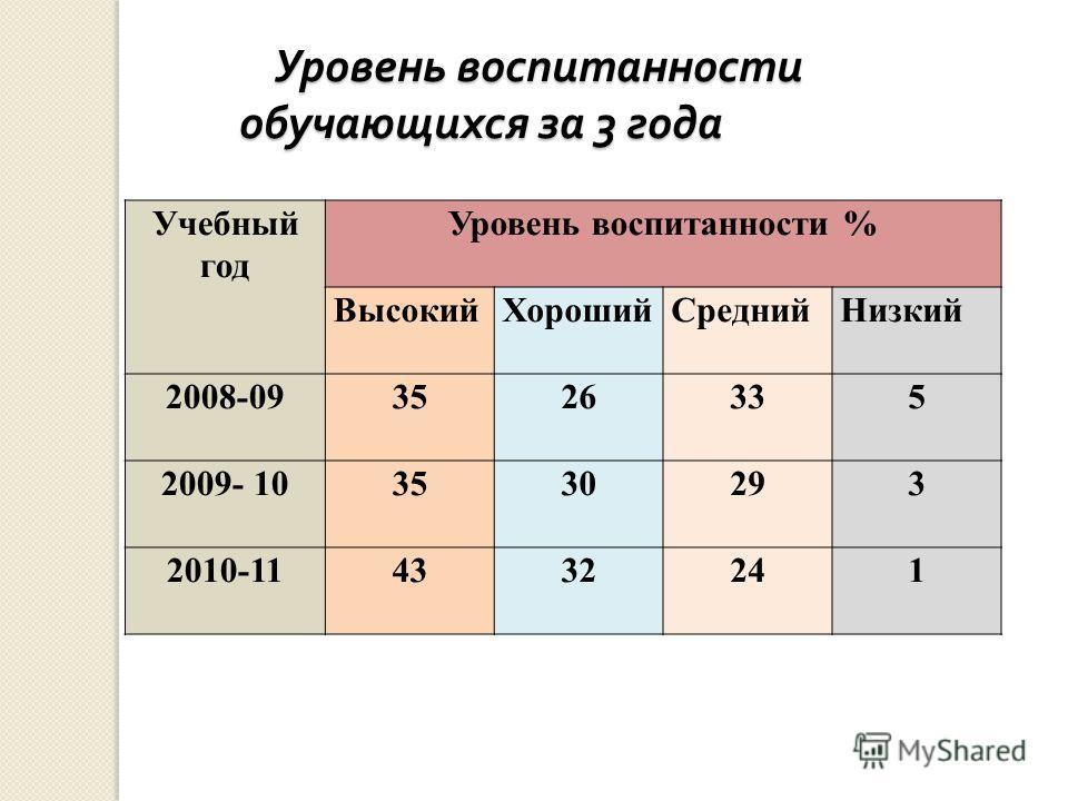 Уровень воспитанности обучающихся за 3 года Уровень воспитанности обучающихся за 3 года Учебный год Уровень воспитанности % ВысокийХорошийСреднийНизкий 2008-093526335 2009- 103530293 2010-114332241