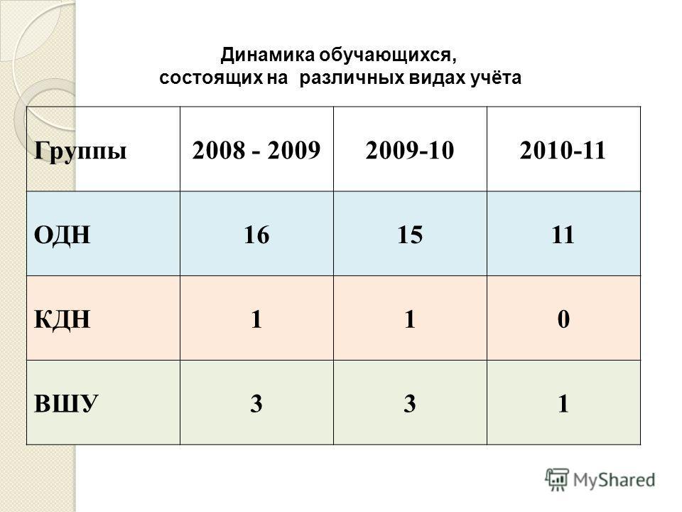 Динамика обучающихся, состоящих на различных видах учёта Группы2008 - 20092009-102010-11 ОДН161511 КДН110 ВШУ331