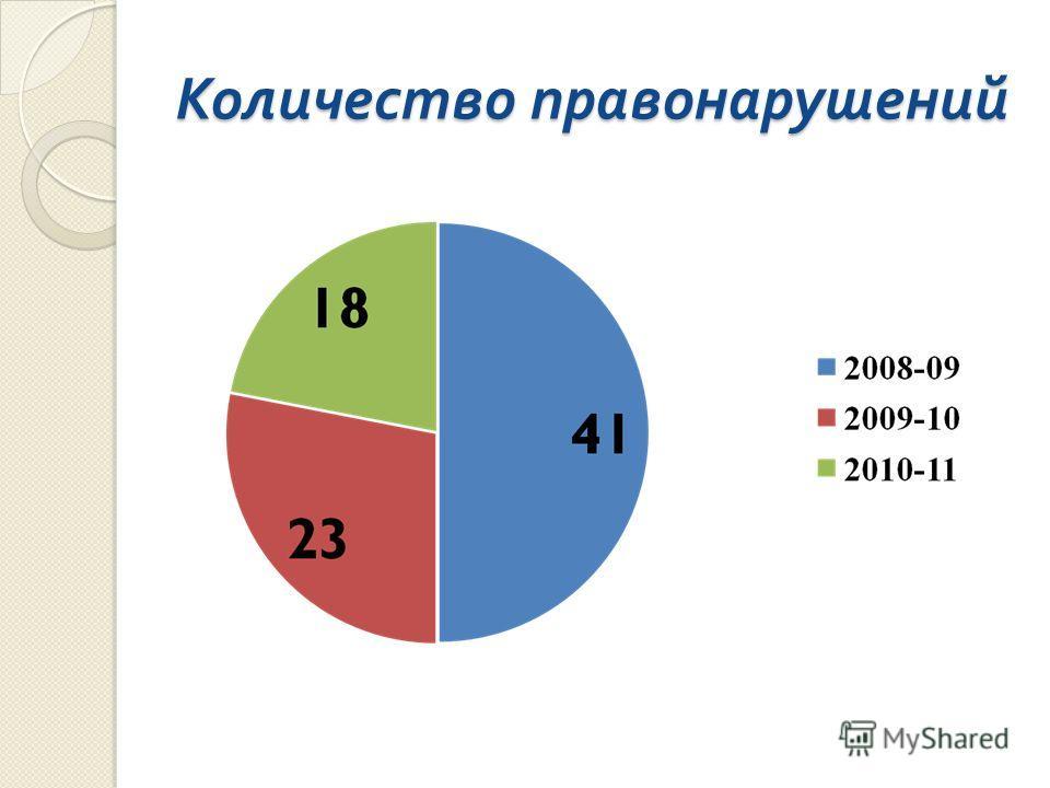 Количество правонарушений