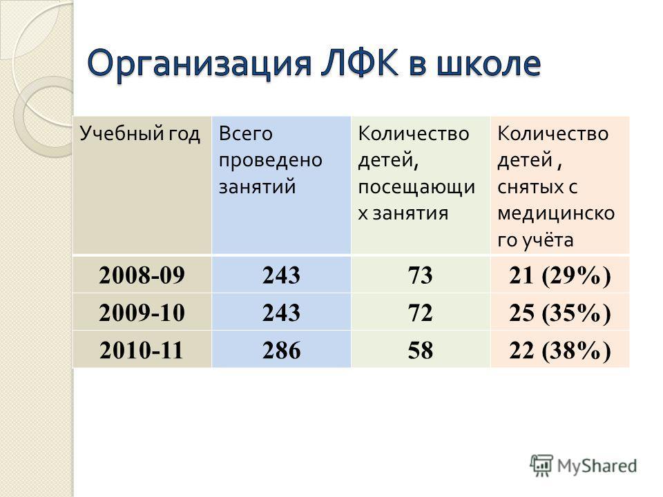 Учебный годВсего проведено занятий Количество детей, посещающи х занятия Количество детей, снятых с медицинско го учёта 2008-092437321 (29%) 2009-102437225 (35%) 2010-112865822 (38%)