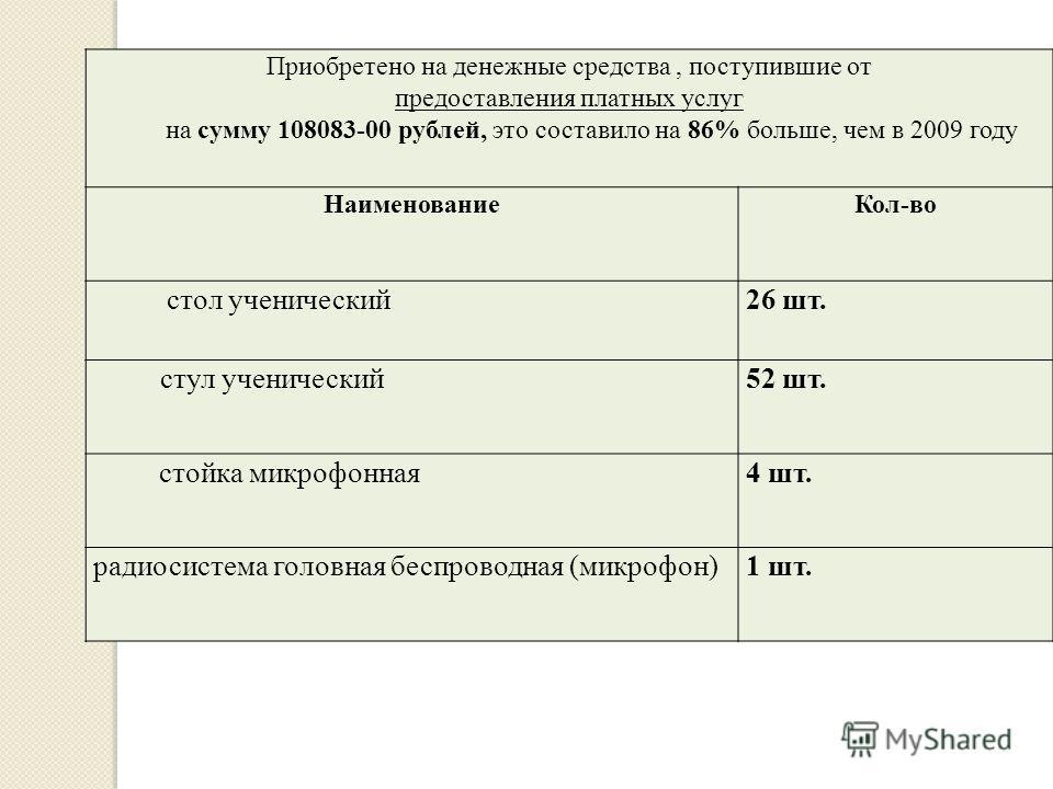 Приобретено на денежные средства, поступившие от предоставления платных услуг на сумму 108083-00 рублей, это составило на 86% больше, чем в 2009 году НаименованиеКол-во стол ученический26 шт. стул ученический52 шт. стойка микрофонная4 шт. радиосистем