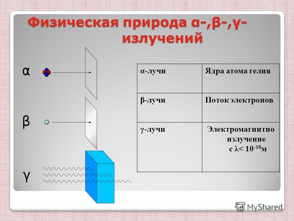 Физическая природа α-,β-,γ- излучений α-лучиЯдра атома гелия β-лучиПоток электронов γ-лучиЭлектромагнитно излучение с λ< 10 -10 м