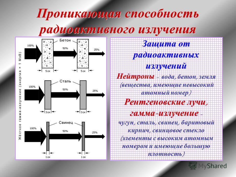 Защита от радиоактивных излучений Нейтроны – вода, бетон, земля ( вещества, имеющие невысокий атомный номер ) Рентгеновские лучи, гамма - излучение – чугун, сталь, свинец, баритовый кирпич, свинцовое стекло ( элементы с высоким атомным номером и имею