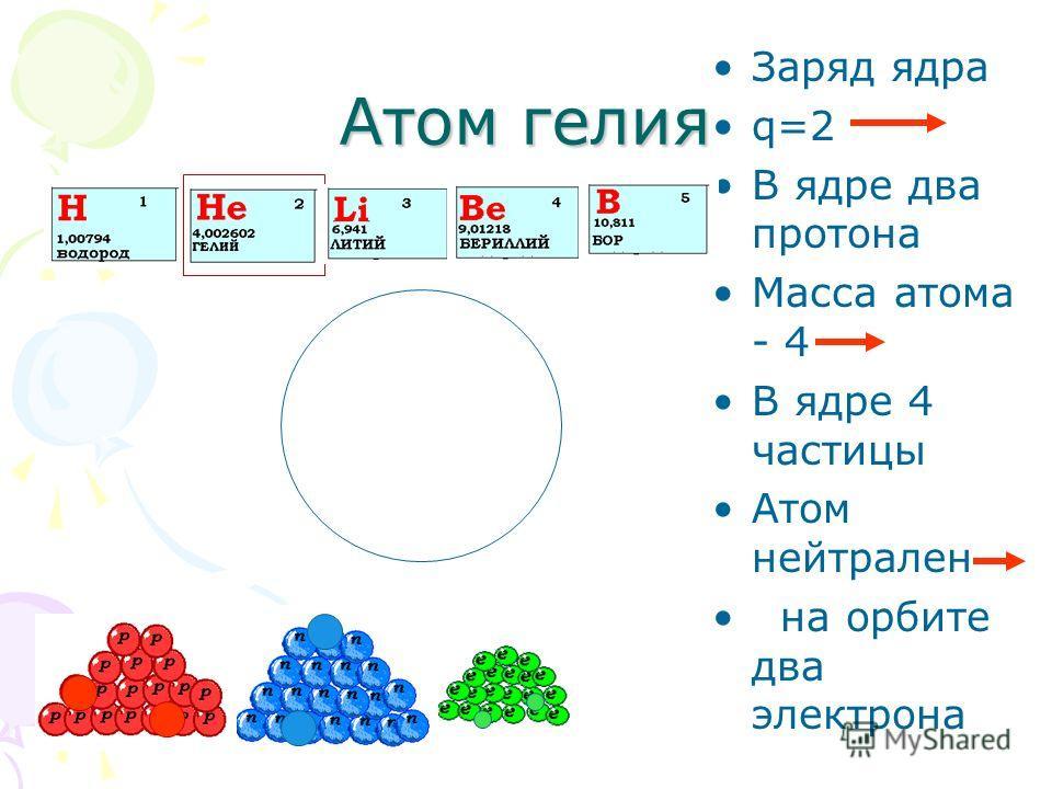 Атом гелия Заряд ядра q=2 В ядре два протона Масса атома - 4 В ядре 4 частицы Атом нейтрален на орбите два электрона