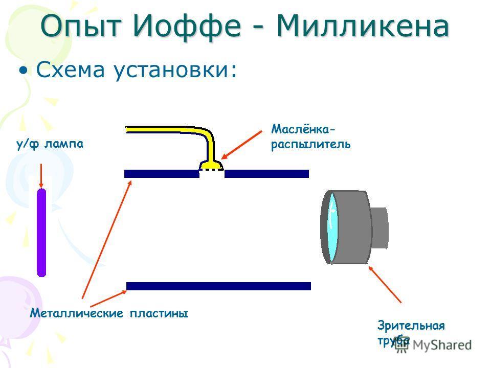 Опыт Иоффе - Милликена Схема установки: Маслёнка- распылитель Зрительная труба Металлические пластины у/ф лампа