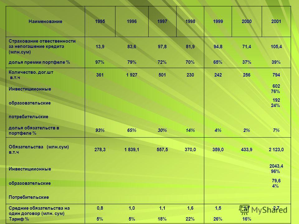 Наименование1995199619971998199920002001 Страхование отвественности за непогашение кредита (млн.сум) 13,983,697,881,994,871,4105,4 долья премии портфеле %97%79%72%70%65%37%39% Количество. дог.шт в.т.ч 3611 927501230242256794 Инвестициионные 602 76% о