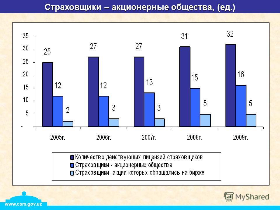 Страховщики – акционерные общества, (ед.) www.csm.gov.uz
