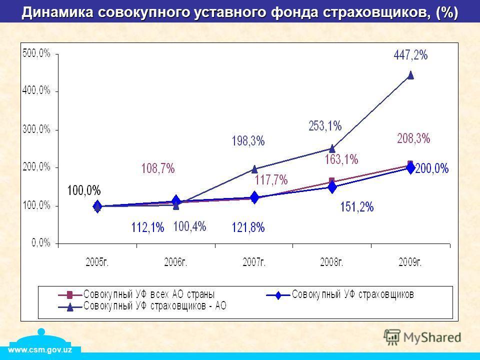 Динамика совокупного уставного фонда страховщиков, (%) www.csm.gov.uz