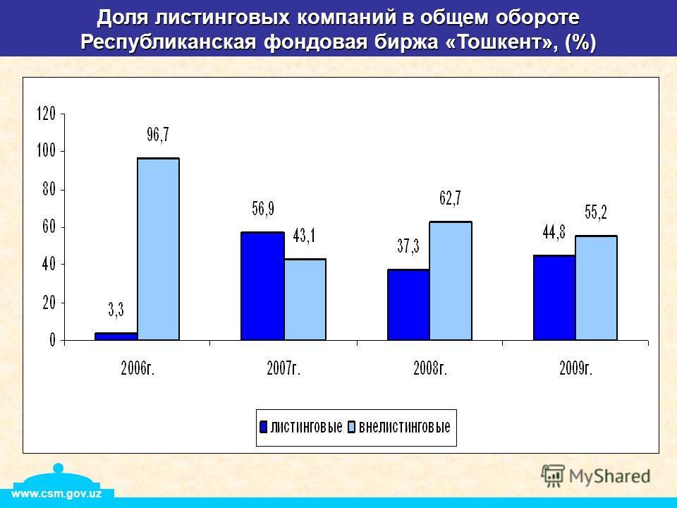 Доля листинговых компаний в общем обороте Республиканская фондовая биржа «Тошкент», (%) www.csm.gov.uz
