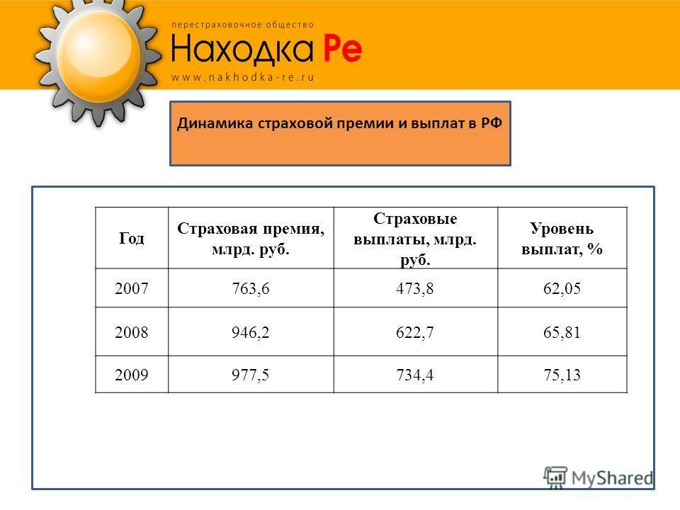Динамика страховой премии и выплат в РФ Год Страховая премия, млрд. руб. Страховые выплаты, млрд. руб. Уровень выплат, % 2007763,6473,862,05 2008946,2622,765,81 2009977,5734,475,13