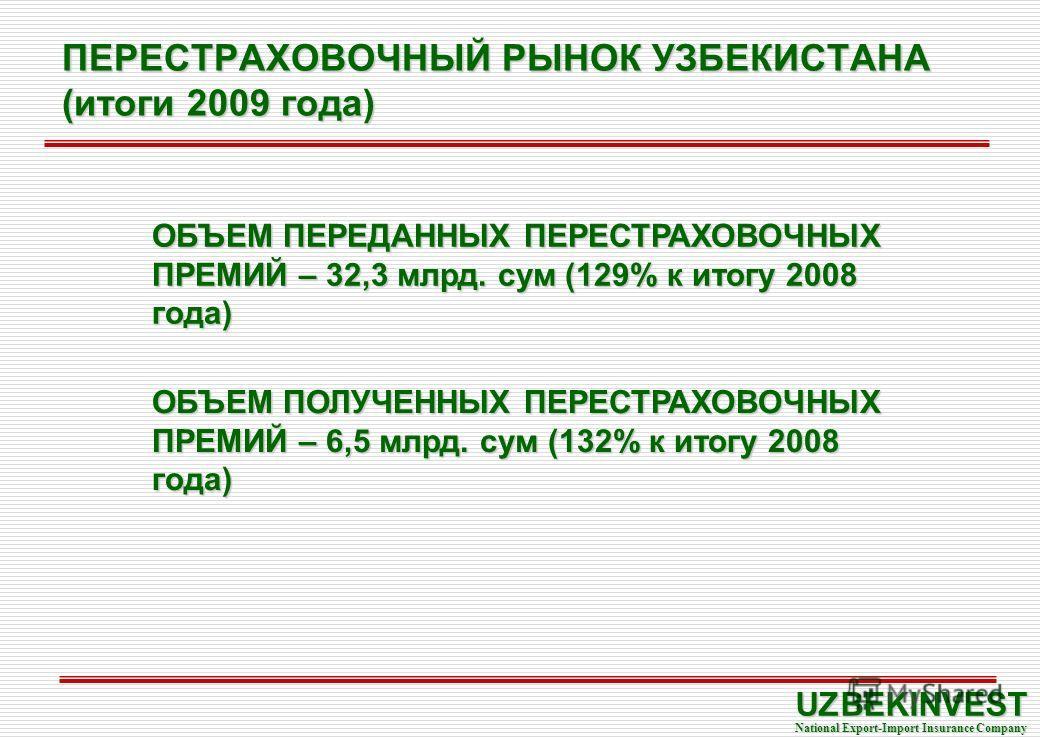ПЕРЕСТРАХОВОЧНЫЙ РЫНОК УЗБЕКИСТАНА (итоги 2009 года) UZBEKINVEST National Export-Import Insurance Company ОБЪЕМ ПЕРЕДАННЫХ ПЕРЕСТРАХОВОЧНЫХ ПРЕМИЙ – 32,3 млрд. сум (129% к итогу 2008 года) ОБЪЕМ ПОЛУЧЕННЫХ ПЕРЕСТРАХОВОЧНЫХ ПРЕМИЙ – 6,5 млрд. сум (132