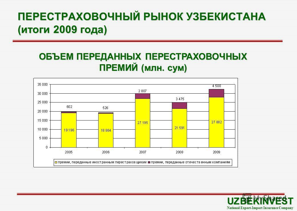 ПЕРЕСТРАХОВОЧНЫЙ РЫНОК УЗБЕКИСТАНА (итоги 2009 года) UZBEKINVEST National Export-Import Insurance Company ОБЪЕМ ПЕРЕДАННЫХ ПЕРЕСТРАХОВОЧНЫХ ПРЕМИЙ (млн. сум)