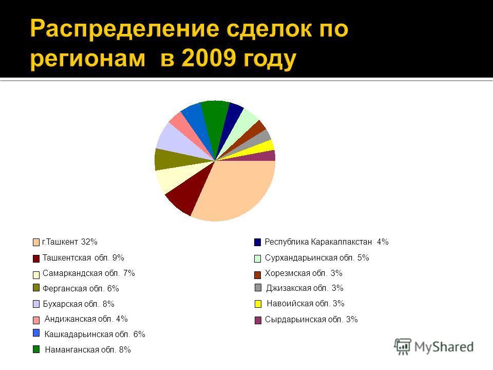 Распределение сделок по регионам в 2009 году г.Ташкент 32% Республика Каракалпакстан 4% Ташкентская обл. 9% Сурхандарьинская обл. 5% Самаркандская обл. 7% Хорезмская обл. 3% Ферганская обл. 6% Джизакская обл. 3% Бухарская обл. 8% Навоийская обл. 3% А