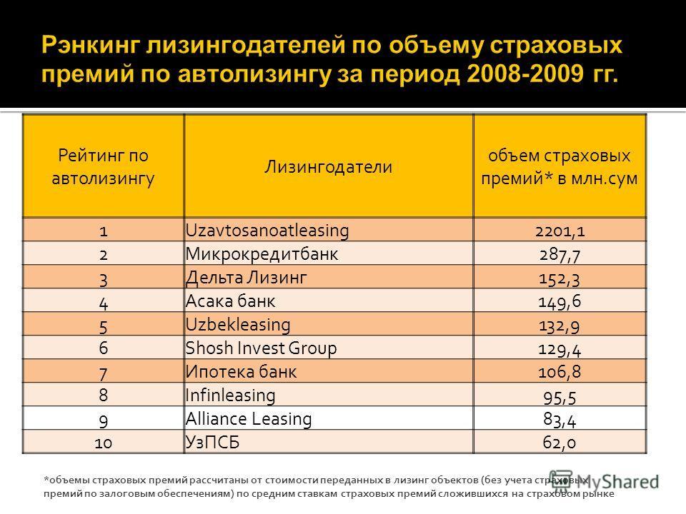 Рейтинг по автолизингу Лизингодатели объем страховых премий* в млн.сум 1Uzavtosanoatleasing2201,1 2Микрокредитбанк287,7 3Дельта Лизинг152,3 4Асака банк149,6 5Uzbekleasing132,9 6Shosh Invest Group129,4 7Ипотека банк106,8 8Infinleasing95,5 9Alliance Le