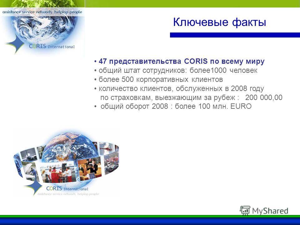 Ключевые факты 47 представительства CORIS по всему миру общий штат сотрудников: более1000 человек более 500 корпоративных клиентов количество клиентов, обслуженных в 2008 году по страховкам, выезжающим за рубеж : 200 000,00 общий оборот 2008 : более