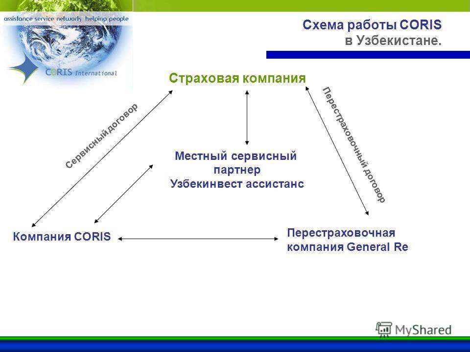 Схема работы CORIS в Узбекистане. Страховая компания Сервисный договор Перестраховочная компания General Re Местный сервисный партнер Узбекинвест ассистанс Компания CORIS Перестраховочный договор