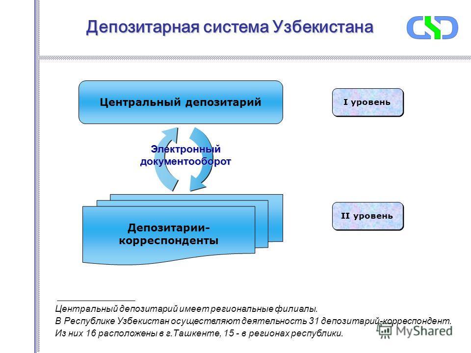 Депозитарная система Узбекистана Центральный депозитарий Депозитарии- корреспонденты I уровень II уровень Электронныйдокументооборот Центральный депозитарий имеет региональные филиалы. В Республике Узбекистан осуществляют деятельность 31 депозитарий-