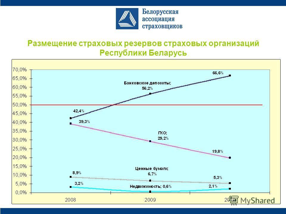 Размещение страховых резервов страховых организаций Республики Беларусь