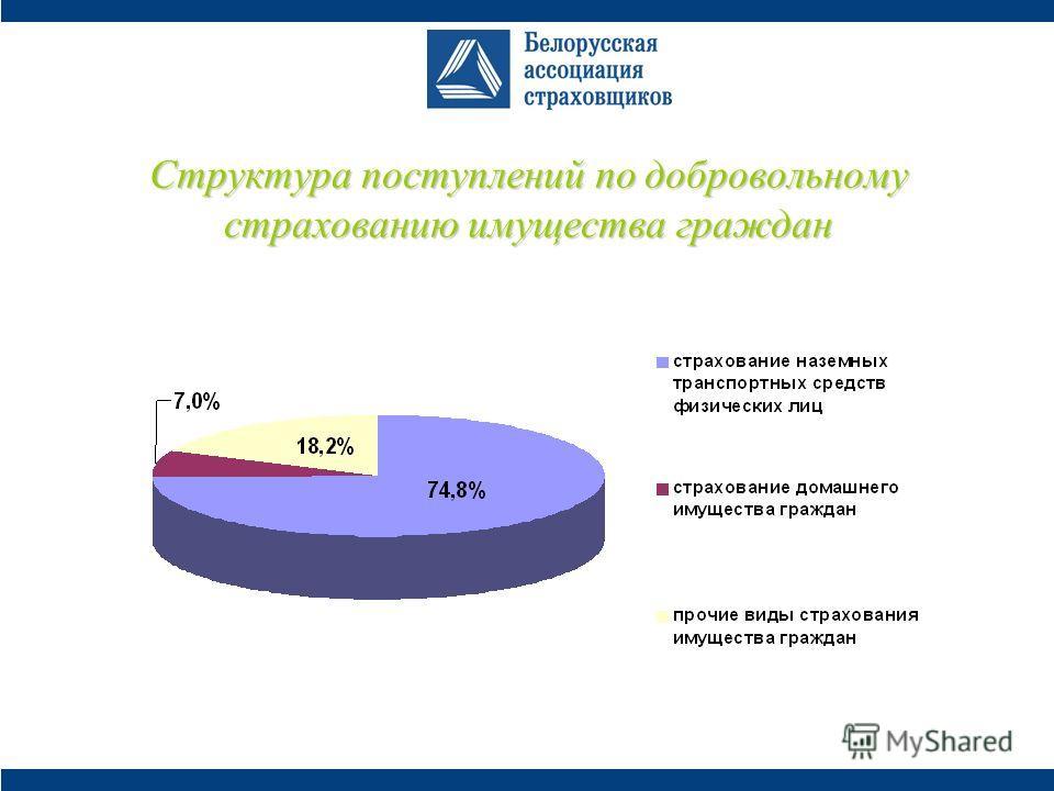 Структура поступлений по добровольному страхованию имущества граждан