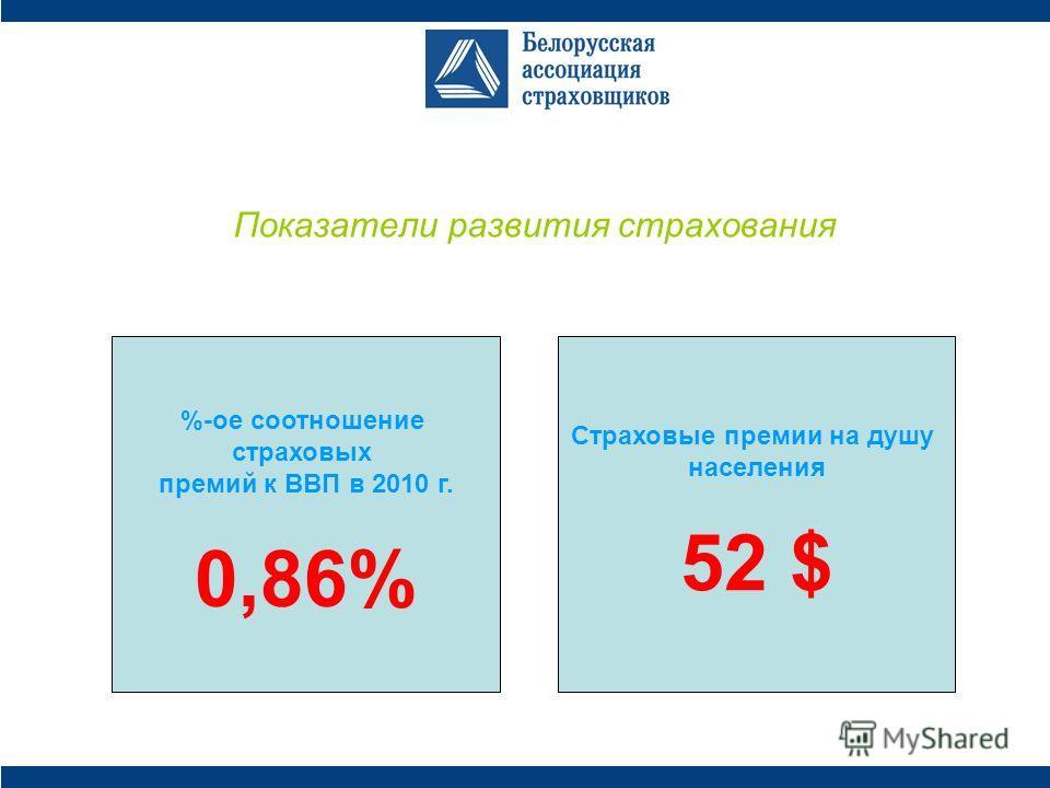 Показатели развития страхования %-ое соотношение страховых премий к ВВП в 2010 г. 0,86% Страховые премии на душу населения 52 $