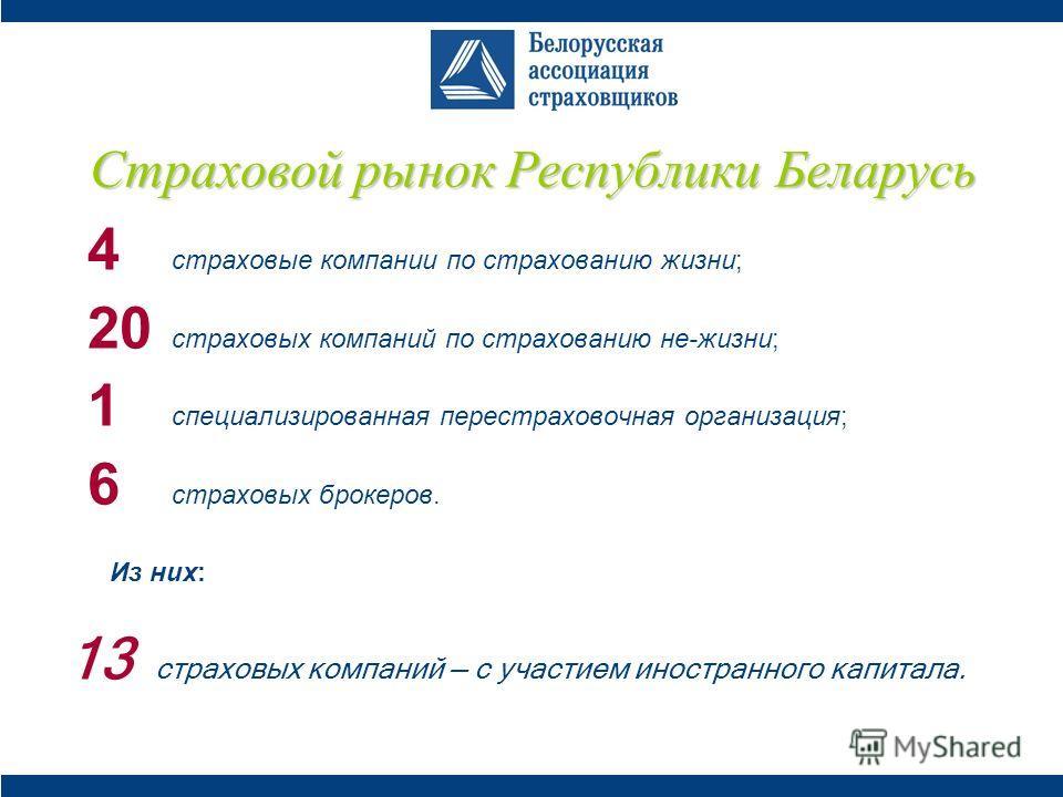 Страховой рынок Республики Беларусь 4 страховые компании по страхованию жизни; 20 страховых компаний по страхованию не-жизни; 1 специализированная перестраховочная организация; 6 страховых брокеров. Из них: 13 страховых компаний с участием иностранно