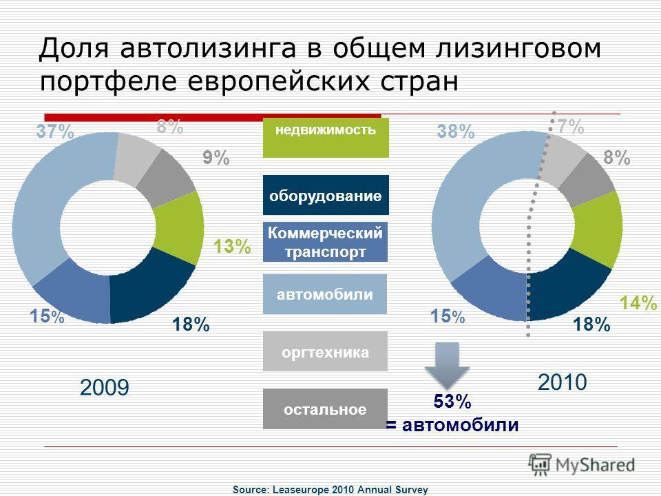 оборудование автомобили Коммерческий транспорт оргтехника остальное недвижимость 2010 2009 9% 13% 18% 15 % 37% 8% 14% 18% 15 % 38% 7% 53% = автомобили Доля автолизинга в общем лизинговом портфеле европейских стран Source: Leaseurope 2010 Annual Surve