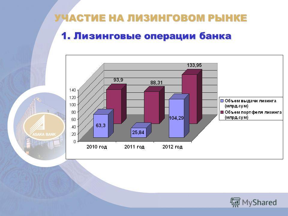 УЧАСТИЕ НА ЛИЗИНГОВОМ РЫНКЕ 1. Лизинговые операции банка