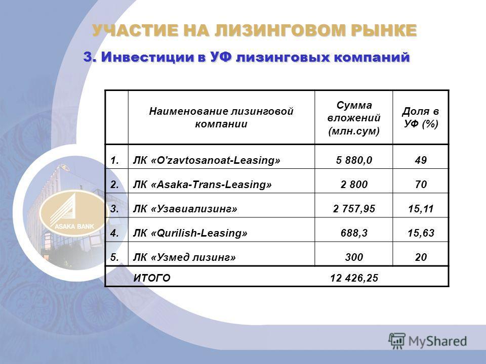 УЧАСТИЕ НА ЛИЗИНГОВОМ РЫНКЕ 3. Инвестиции в УФ лизинговых компаний Наименование лизинговой компании Сумма вложений (млн.сум) Доля в УФ (%) 1.ЛК «O'zavtosanoat-Leasing»5 880,049 2.ЛК «Asaka-Trans-Leasing»2 80070 3.ЛК «Узавиализинг»2 757,9515,11 4.ЛК «