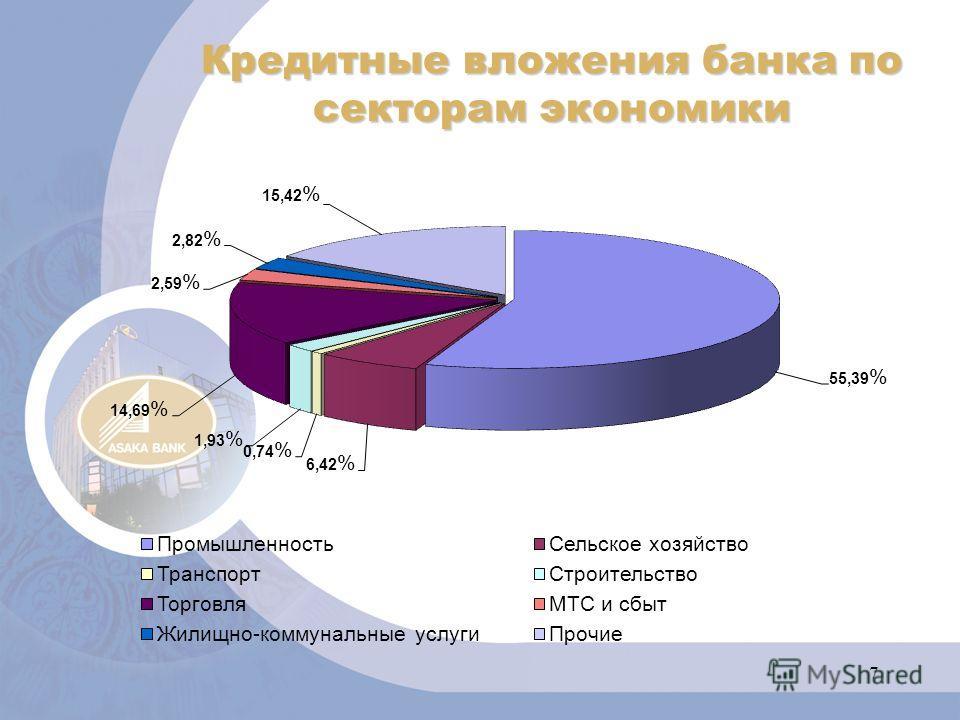 7 Кредитные вложения банка по секторам экономики
