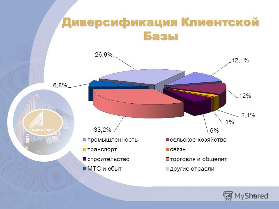 8 Диверсификация Клиентской Базы