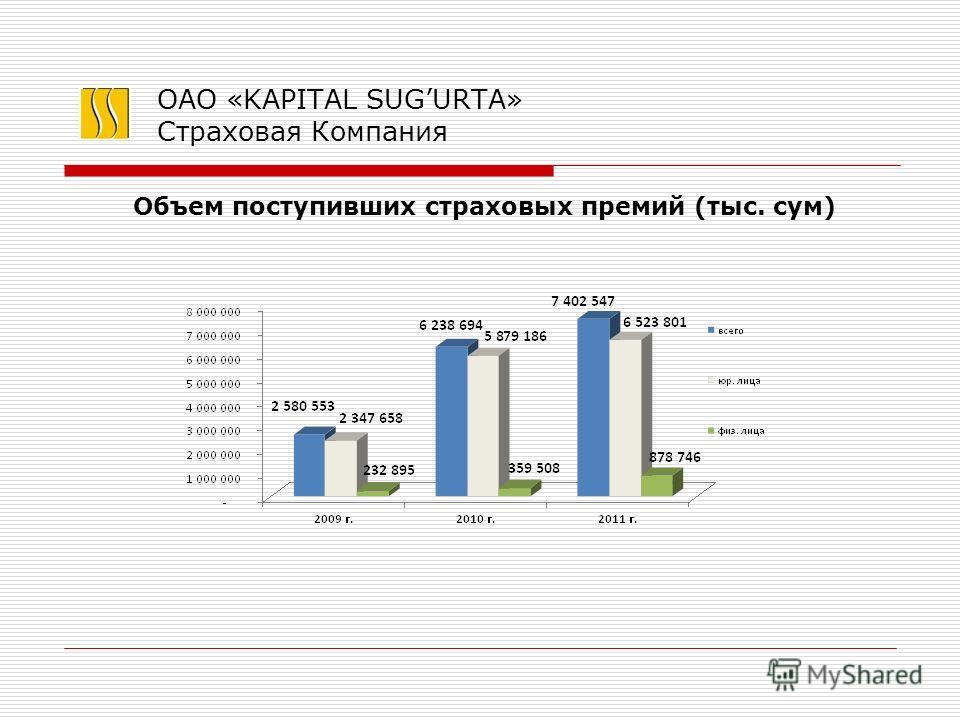 ОАО «KAPITAL SUGURTA» Страховая Компания Объем поступивших страховых премий (тыс. сум)