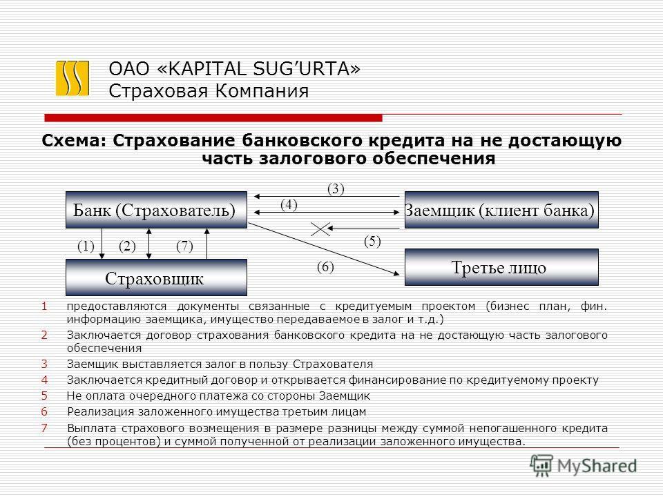 ОАО «KAPITAL SUGURTA» Страховая Компания 1предоставляются документы связанные с кредитуемым проектом (бизнес план, фин. информацию заемщика, имущество передаваемое в залог и т.д.) 2Заключается договор страхования банковского кредита на не достающую ч