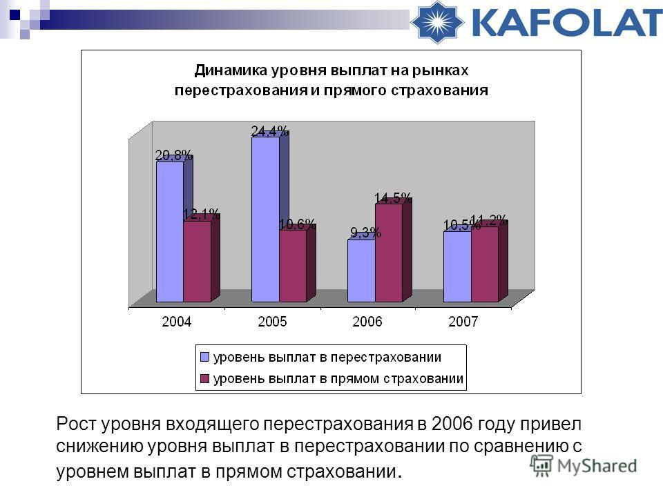 Рост уровня входящего перестрахования в 2006 году привел снижению уровня выплат в перестраховании по сравнению с уровнем выплат в прямом страховании.