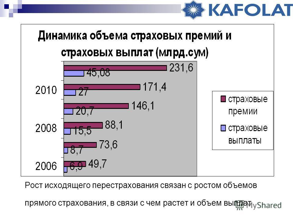 Рост исходящего перестрахования связан с ростом объемов прямого страхования, в связи с чем растет и объем выплат