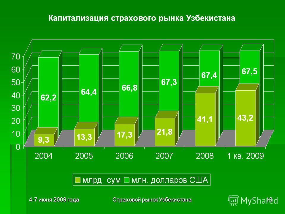 4-7 июня 2009 годаСтраховой рынок Узбекистана10