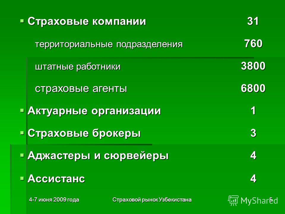 4-7 июня 2009 годаСтраховой рынок Узбекистана5 Страховые компании Страховые компании31 территориальные подразделения территориальные подразделения760 штатные работники штатные работники3800 страховые агенты страховые агенты6800 Актуарные организации