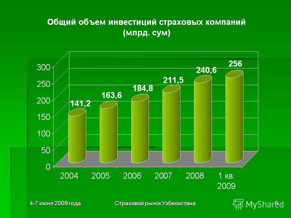 4-7 июня 2009 годаСтраховой рынок Узбекистана9
