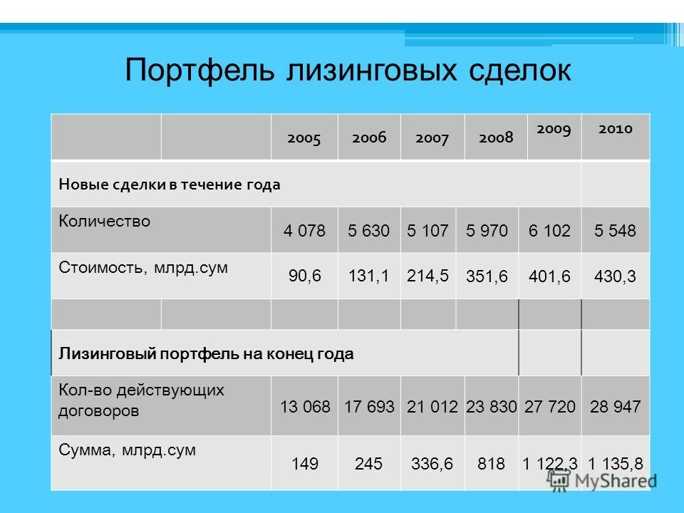 Портфель лизинговых сделок 2005200620072008 20092010 Новые сделки в течение года Количество 4 0785 6305 1075 970 6 1025 548 Стоимость, млрд.сум 90,6131,1214,5351,6401,6430,3 Лизинговый портфель на конец года Кол-во действующих договоров 13 06817 6932