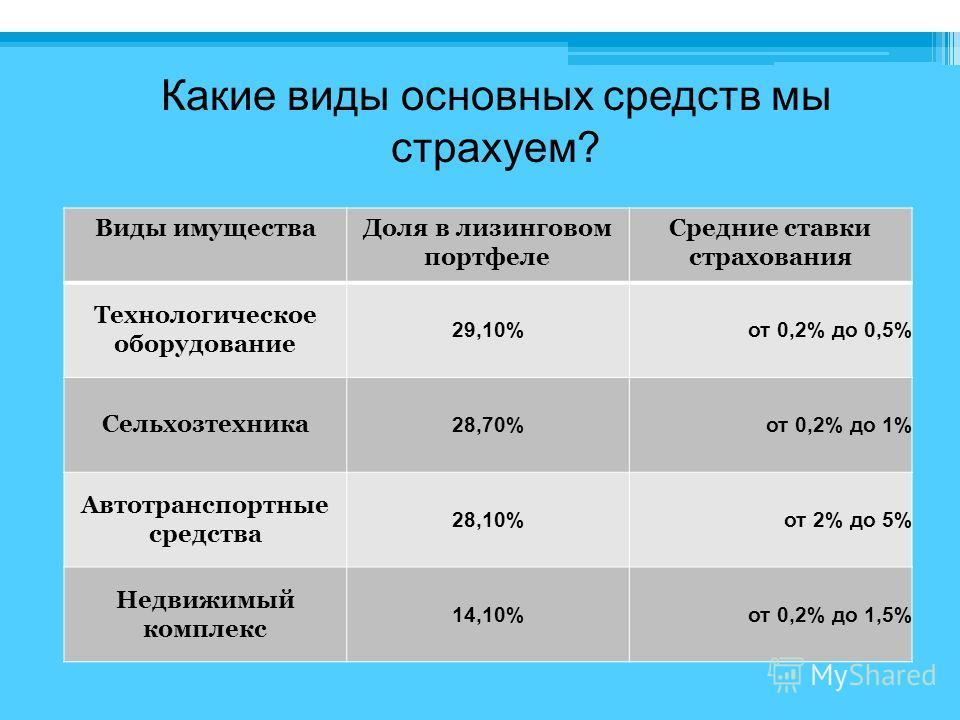 Какие виды основных средств мы страхуем? Виды имуществаДоля в лизинговом портфеле Средние ставки страхования Технологическое оборудование 29,10%от 0,2% до 0,5% Сельхозтехника 28,70%от 0,2% до 1% Автотранспортные средства 28,10%от 2% до 5% Недвижимый