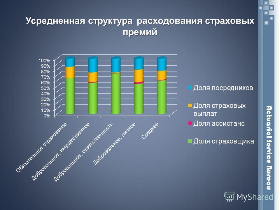 Усредненная структура расходования страховых премий Actuarial Service Bureau