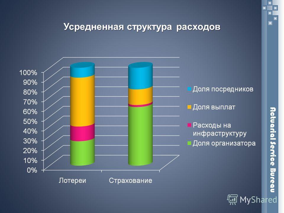 Усредненная структура расходов Actuarial Service Bureau