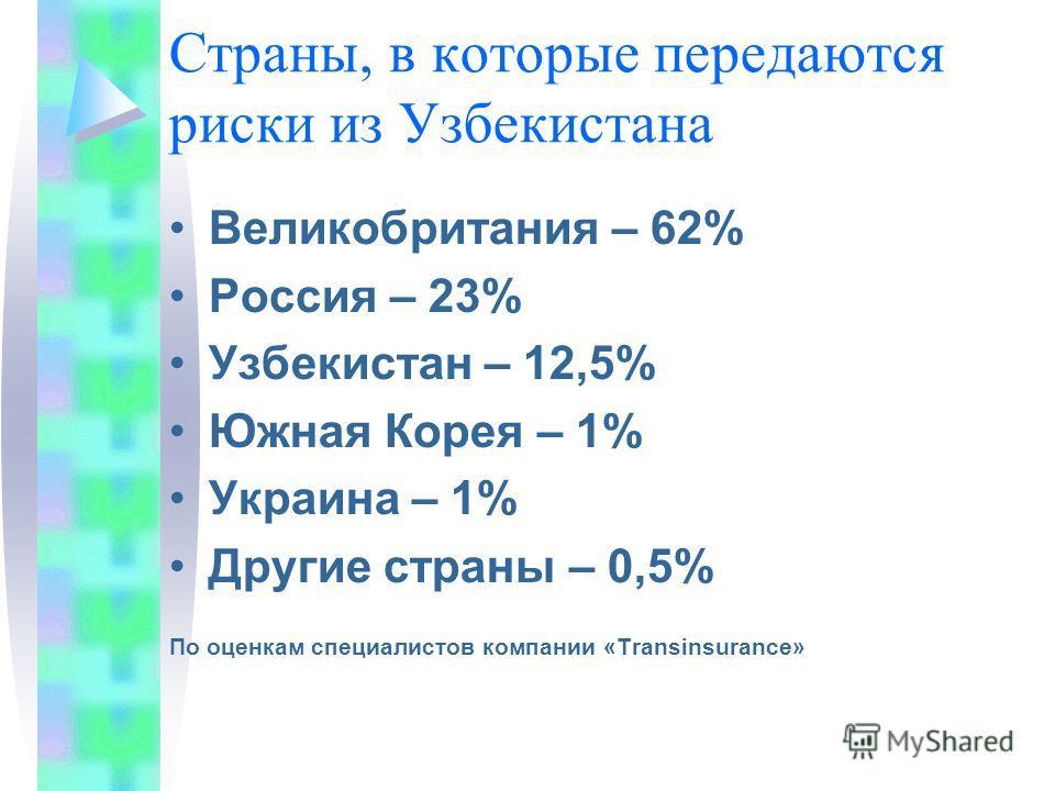 Страны, в которые передаются риски из Узбекистана Великобритания – 62% Россия – 23% Узбекистан – 12,5% Южная Корея – 1% Украина – 1% Другие страны – 0,5% По оценкам специалистов компании «Transinsurance»