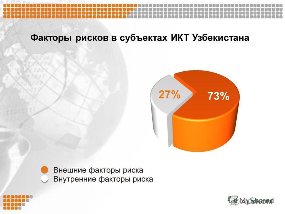 Факторы рисков в субъектах ИКТ Узбекистана